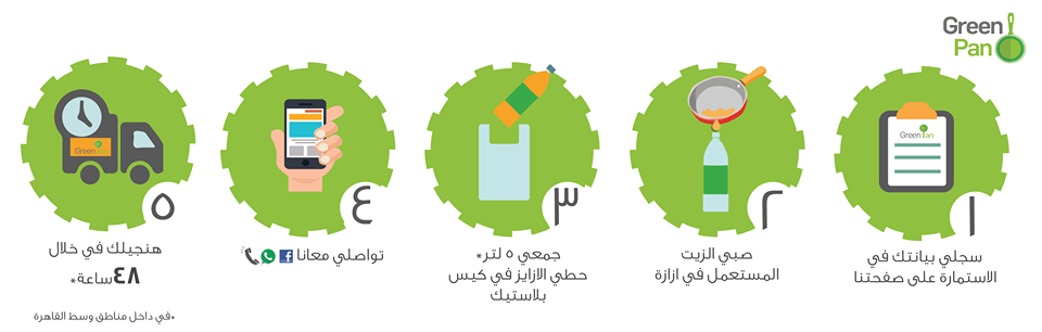 This Egyptian Service Will Pick Up and Recycle your Used Cooking Oil