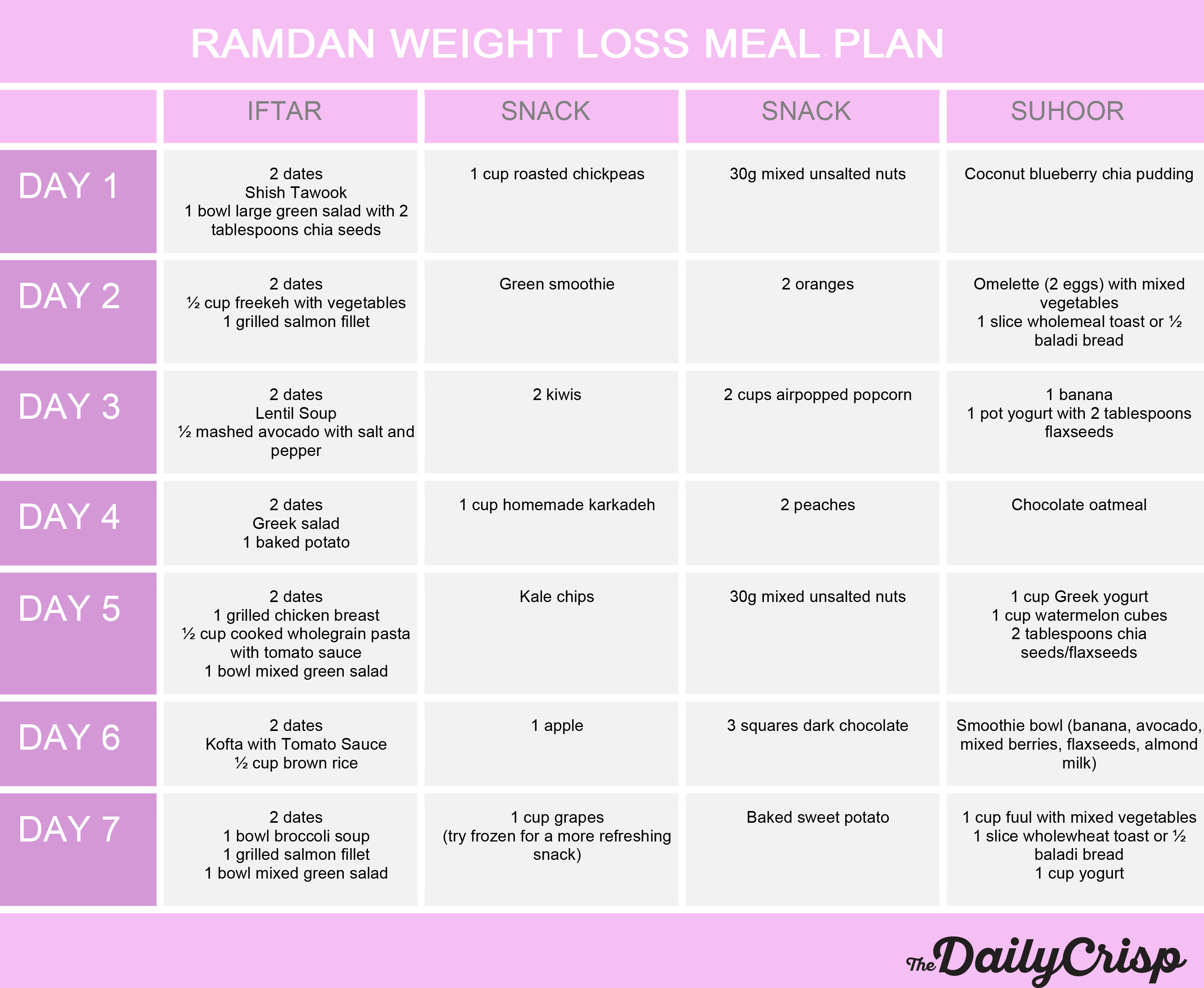 Ramadan Weight Loss Meal Plan The Daily Crisp